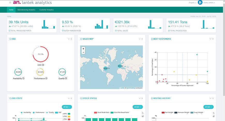 Lantek MES + Lantek Analytics = 디지털 팩토리를 위한 최상의 조합