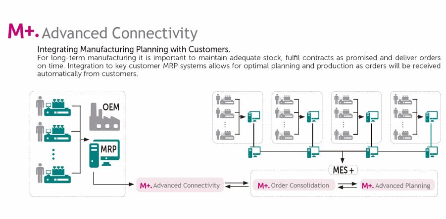 Lantek Advanced Connectivity